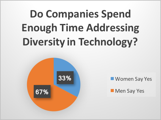 Pie chart. Do companies spend enough time addressing diversity in technology? 33% of women say yes, and 67% of men say yes.