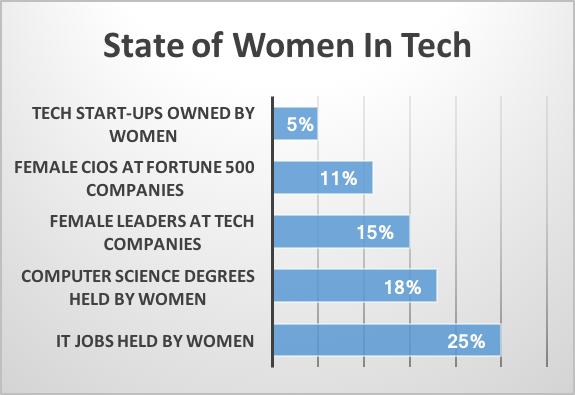 Bar graph showing 5% of women own tech startups, 11% of CIOs for fortune 500 companies are women, 15% of leaders in tech are women, 18% of Computer Science degrees are held by women, and 24% of IT jobs are held by women